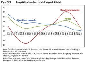 Diagram: Långsiktiga trender i totalfaktorproduktivitet