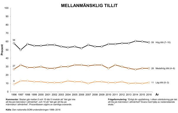 Diagram 2: Tillit
