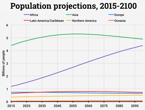 Graf: Population projections, 2015–2100