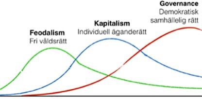 Sammanhängande tidsgraf över feodalism, kapitalism och governance